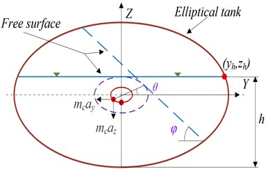 Elliptical tank under a steady lateral acceleration field