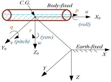 Body-fixed and Earth-fixed reference frames