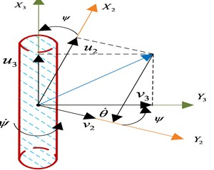 The rotation sequence according to the xyz-convention showing both the linear (u,v,w)  and angular (p,q,r) velocities, boundary conditions. Ω is liquid domain,  Σ is wet surface of tank, S is free surface