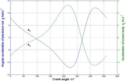 Kinematics analysis of shaking and screening mechanism