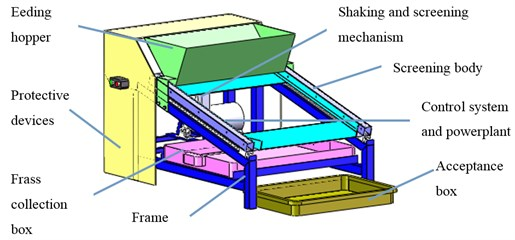 Overall structure and working principle of yellow mealworm screening machine:  1 – motor, 2 – gearbox, 3 – crankshaft, 4 – pendulum rod, 5 – screening body,  6 – feeding hopper, 7 – acceptance box, 8 – frass collection box