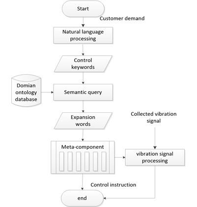 Screening machine control flow chart