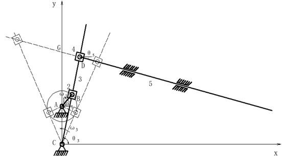Crank-rocker mechanism diagram: 1 – crankshaft, 2 – crankshaft slider,  3 – pendulum rod, 4 – pendulum rod slider, 5 – screen body