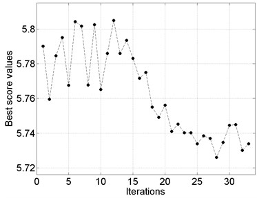Selected results of the particle swarm optimization performed for the best values  of behavioral parameters