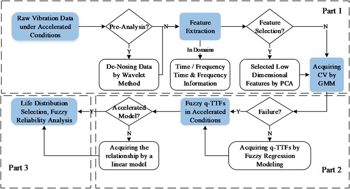 The framework of fuzzy analysis of machinery accelerated testing