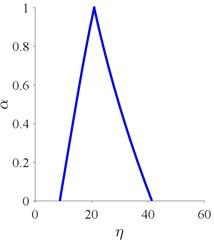 Fuzzy parameters for the Weibull lifetime distribution