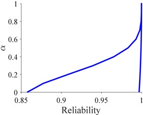 Fuzzy reliability for bearings  at time interval [7, 8] (h)