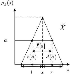 Fuzzy number and its alpha-cuts