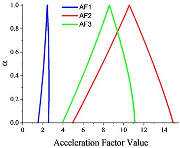 Fuzzy acceleration factors for three accelerated operating conditions
