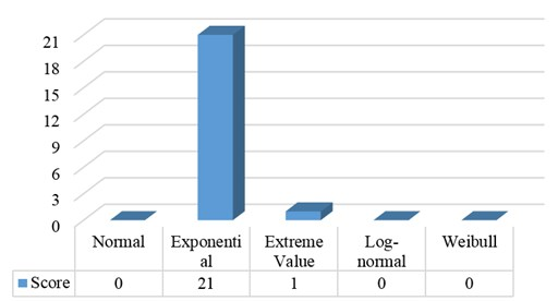 The score of each distribution for bearing failure times