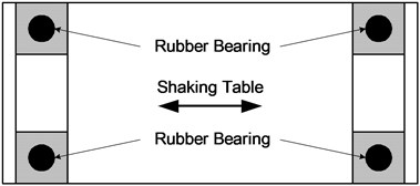 Installation of bearing equipment