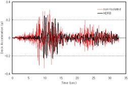 Maximum response acceleration of bridge deck