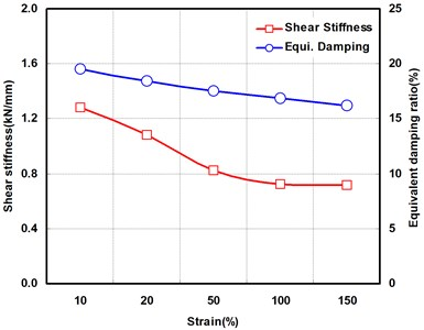 Shear strain dependency test results