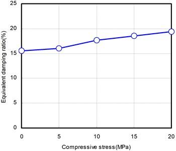 Compressive stress dependency test results