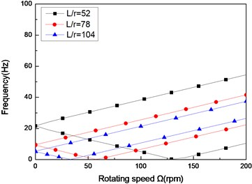 The natural frequency of a simply supported composite shaft versus rotating speed  for different length aspect ratios (60/-608)