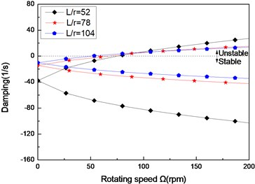 The damping of a simply supported composite shaft versus rotating speed  for different length aspect ratios (60/-608)