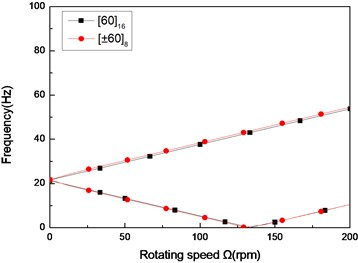 The natural frequency of a simply supported composite shaft versus rotating speed  for different stacking sequences (L/r=52)