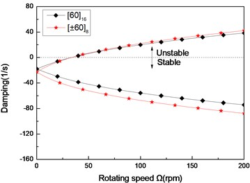 The damping of a simply supported composite shaft versus rotating speed  for different stacking sequences (L/r=52)