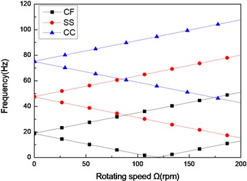 The natural frequency of a composite shaft versus rotating speed  for different boundary conditions (L/r=52, 60/-608)