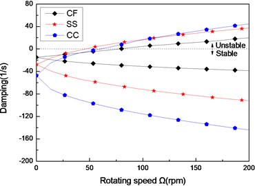 The damping of a composite shaft versus rotating speed  for different boundary conditions (L/r=52,60/-608)