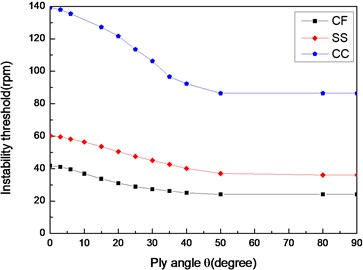 The variation of instability thresholds  with ply angle for different boundary  conditions (L/r=52,θ/-θ8)