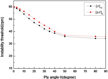The variation of instability thresholds  with ply angle for different stacking sequences (L/r=52, simply supported)