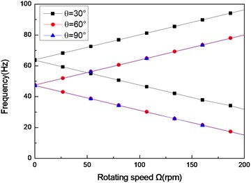 The natural frequency of a simply supported composite shaft versus rotating speed  for different ply angles (L/r=52, θ/-θ8)
