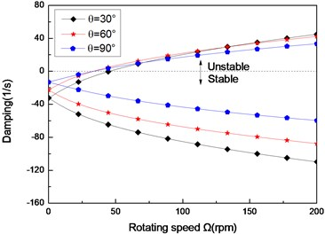 The damping of a simply supported composite shaft versus rotating speed  for different ply angles (L/r=52,θ/-θ8)