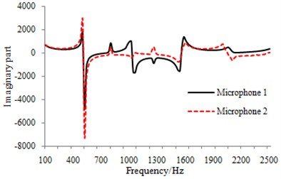 Sound pressure at microphone 1 and microphone 2