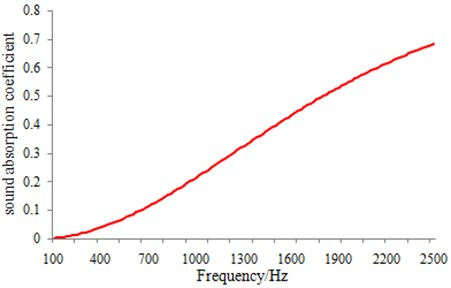 Sound absorption coefficient of material