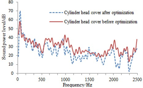 Transmission noise comparison of the magnesium alloy cylinder head cover  before and after optimization