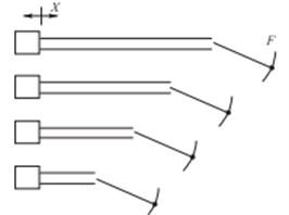 Principle diagram of four-load method