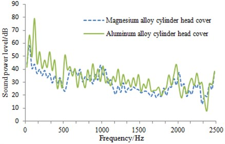 Transmission noise comparison of two kinds of cylinder head covers