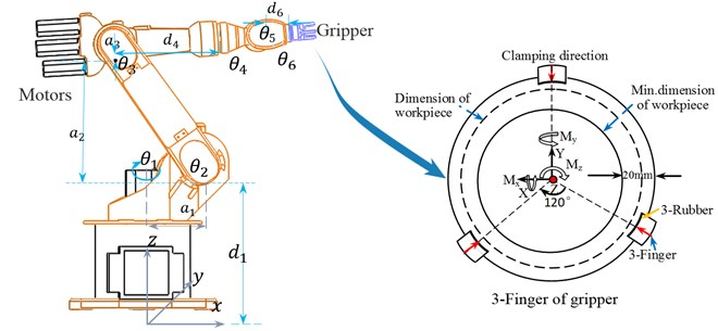 Joints and link coordinates of the robot manipulator