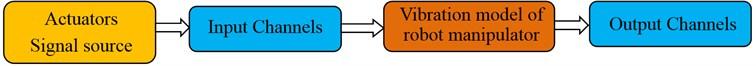 Vibration model of robot manipulator