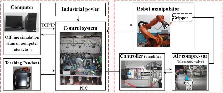 Controller architecture and Bus system of robot manipulator