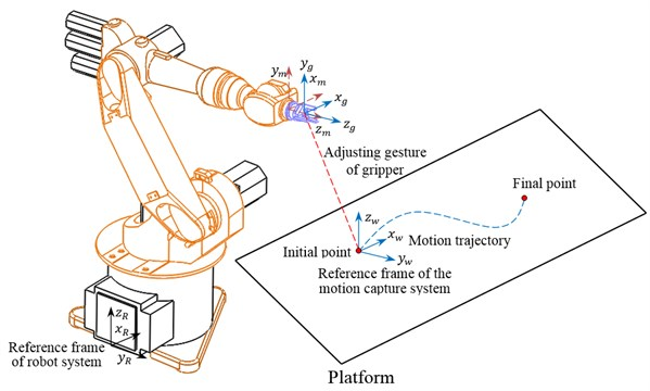 Trajectory control of gripper