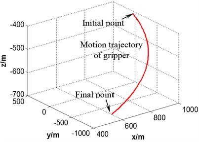 Motion trajectory of robot gripper