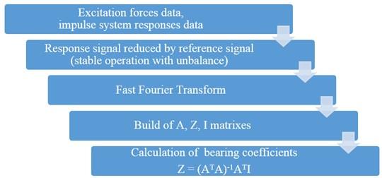 Data processing diagram