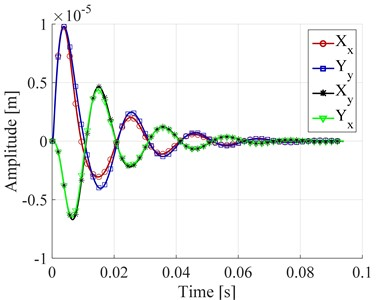 a) Force in the X direction as a function of time,  b) displacement in the bearing number 1 as a function of time