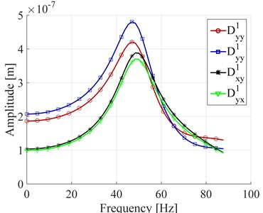 a) Force in frequency domain, b) displacement in the bearing number 1 in frequency domain
