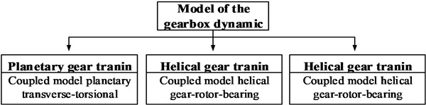 The theoretical model of wind turbine gearbox