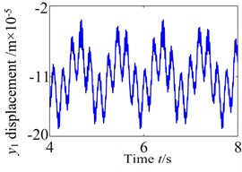 Vibration waveform of the gear in medium-speed stage and high-speed stage