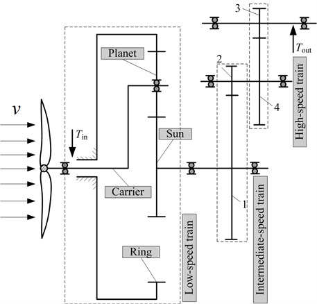 Structure diagram of wind turbine gearbox transmission