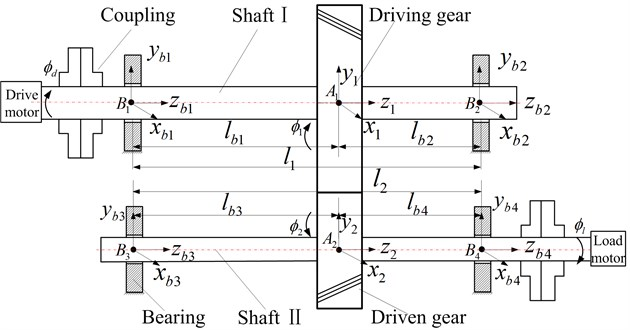 Static model of helical gear-rotor-bearing system