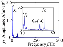 Lateral and axial spectrogram of medium-speed stage and high-speed stage in gearbox