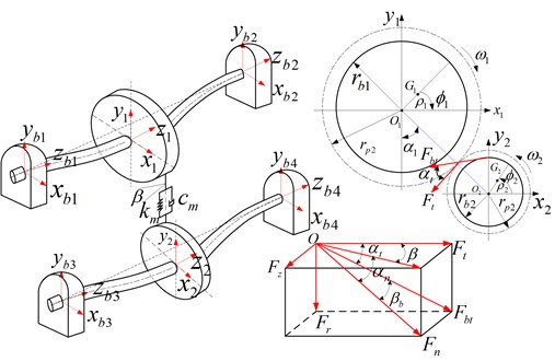 Dynamic mode of helical gear-rotor-bearing system