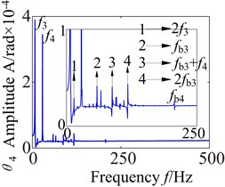 Torsional spectrogram of the partial component in gearbox