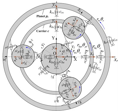 The dynamic model of planetary transmission system