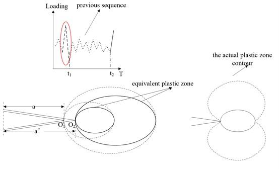 Schematic illustration of the equivalent plastic zone concept